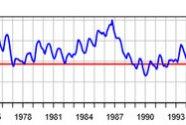 FIGURE-2-Lake-Michigan-water-levels-45-to-2020