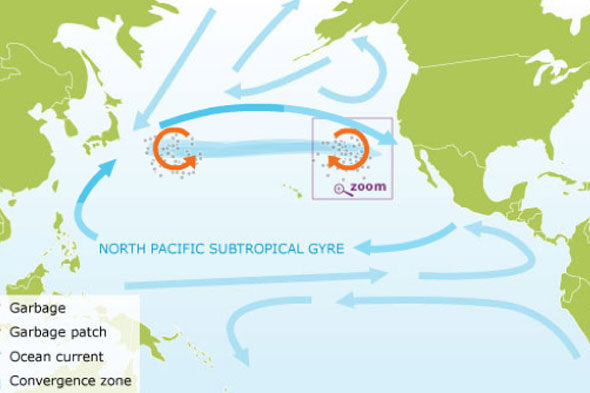 North Pacific Subtropical Gyre