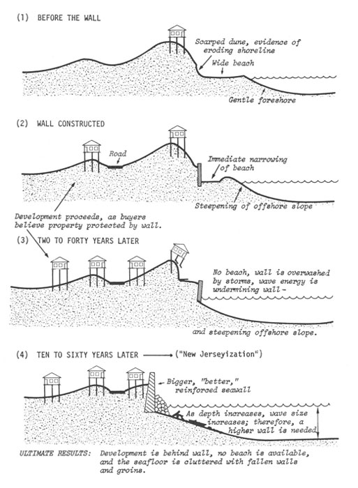 how to draw different elevations in natural environments