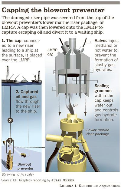 Gulf oil spill: Cap starts doing its job, but officials remain cautious