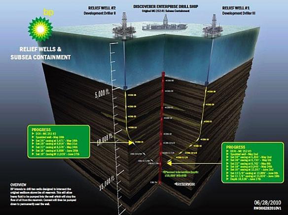 Relief Wells BP