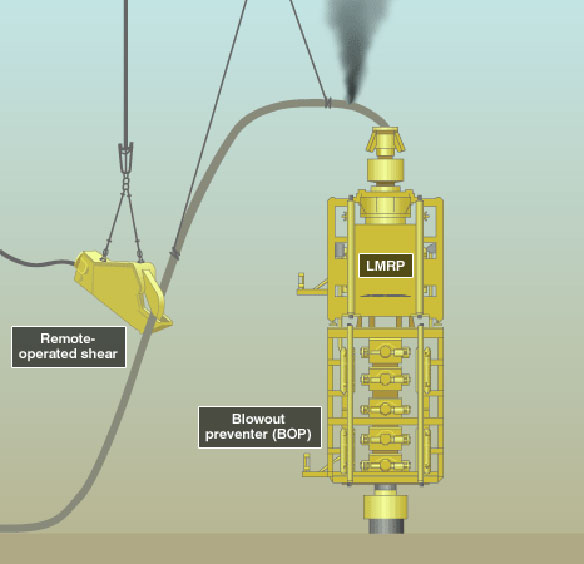 Blowout Preventer Information Blowout Preventer
