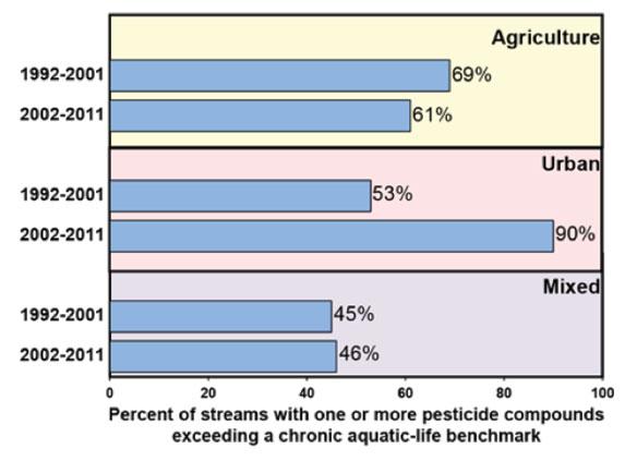 pesticide-rivers