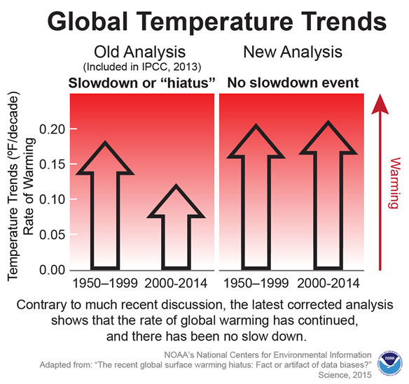 Data Show No Recent Slowdown in Global Warming: New NOAA Analysis